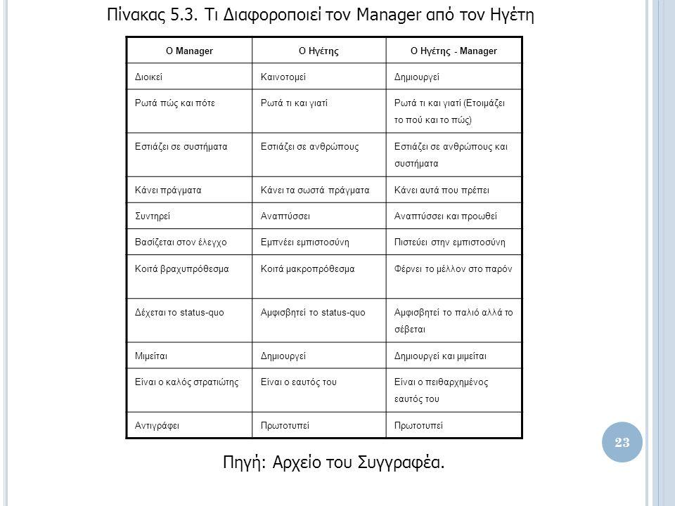 Ο ManagerΟ ΗγέτηςΟ Ηγέτης - Manager ΔιοικείΚαινοτομείΔημιουργεί Ρωτά πώς και πότεΡωτά τι και γιατί Ρωτά τι και γιατί (Ετοιμάζει το πού και το πώς) Εστιάζει σε συστήματαΕστιάζει σε ανθρώπους Εστιάζει σε ανθρώπους και συστήματα Κάνει πράγματαΚάνει τα σωστά πράγματαΚάνει αυτά που πρέπει ΣυντηρείΑναπτύσσειΑναπτύσσει και προωθεί Βασίζεται στον έλεγχοΕμπνέει εμπιστοσύνηΠιστεύει στην εμπιστοσύνη Κοιτά βραχυπρόθεσμαΚοιτά μακροπρόθεσμαΦέρνει το μέλλον στο παρόν Δέχεται το status-quoΑμφισβητεί το status-quo Αμφισβητεί το παλιό αλλά το σέβεται ΜιμείταιΔημιουργείΔημιουργεί και μιμείται Είναι ο καλός στρατιώτηςΕίναι ο εαυτός του Είναι ο πειθαρχημένος εαυτός του ΑντιγράφειΠρωτοτυπεί Πίνακας 5.3.