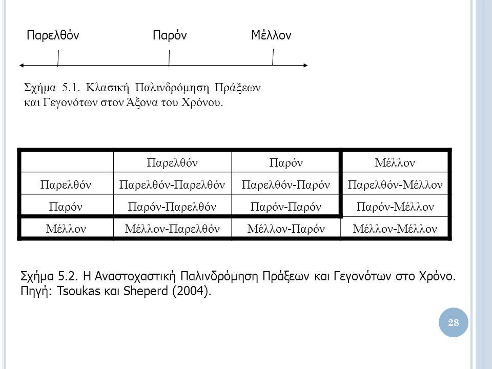 ΠαρελθόνΠαρόνΜέλλον Σχήμα 5.1. Κλασική Παλινδρόμηση Πράξεων και Γεγονότων στον Άξονα του Χρόνου.