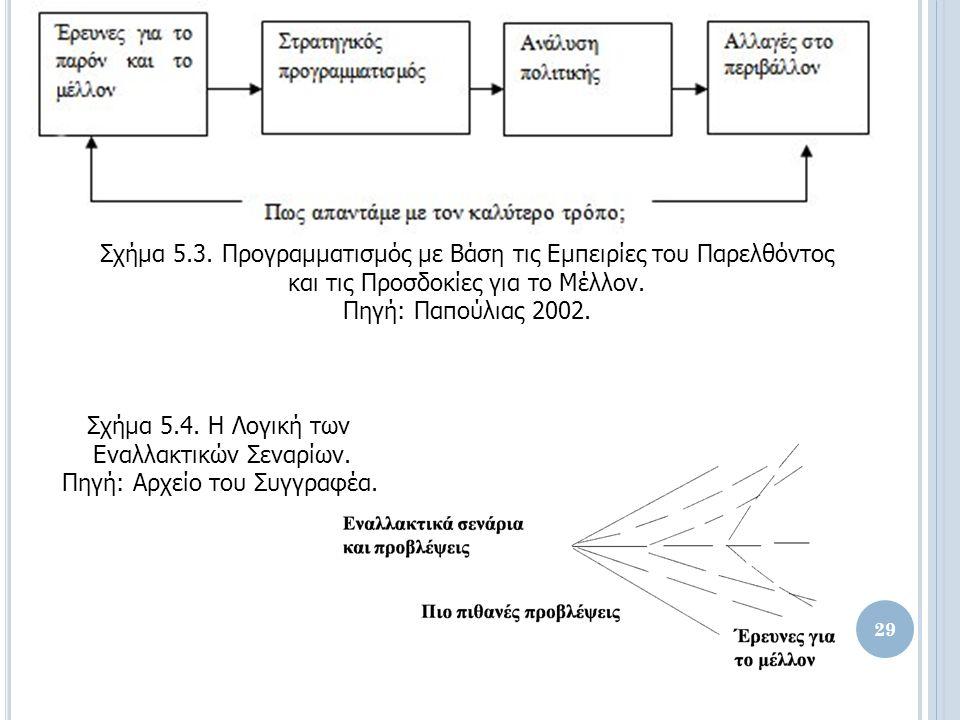 Σχήμα 5.3. Προγραμματισμός με Βάση τις Εμπειρίες του Παρελθόντος και τις Προσδοκίες για το Μέλλον.