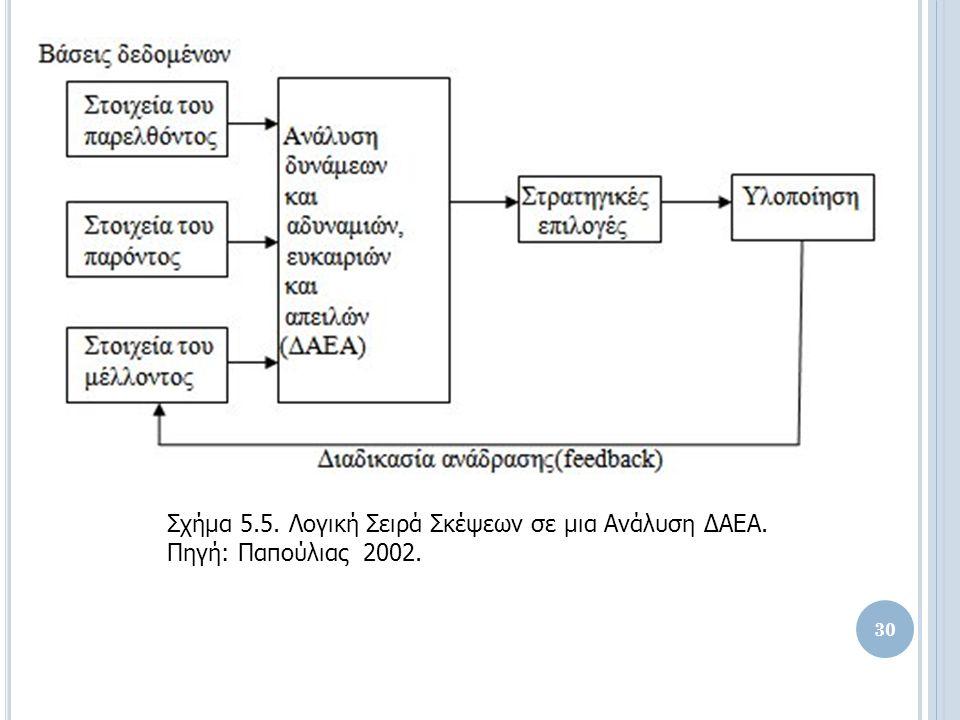 Σχήμα 5.5. Λογική Σειρά Σκέψεων σε μια Ανάλυση ΔΑΕΑ. Πηγή: Παπούλιας 2002. 30