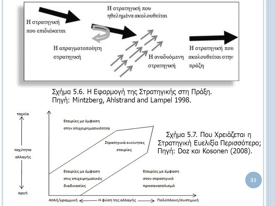 Σχήμα 5.6. Η Εφαρμογή της Στρατηγικής στη Πράξη. Πηγή: Mintzberg, Ahlstrand and Lampel 1998.