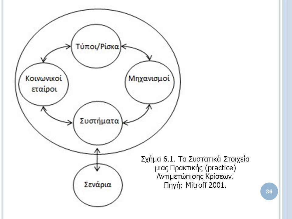 Σχήμα 6.1. Τα Συστατικά Στοιχεία μιας Πρακτικής (practice) Αντιμετώπισης Κρίσεων.