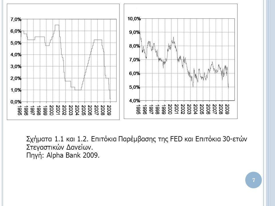 Σχήματα 1.1 και 1.2. Επιτόκια Παρέμβασης της FED και Επιτόκια 30-ετών Στεγαστικών Δανείων.