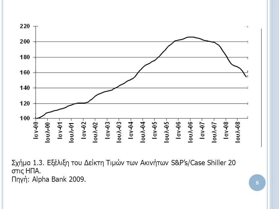 Σχήμα 1.3. Εξέλιξη του Δείκτη Τιμών των Ακινήτων S&P's/Case Shiller 20 στις ΗΠΑ.