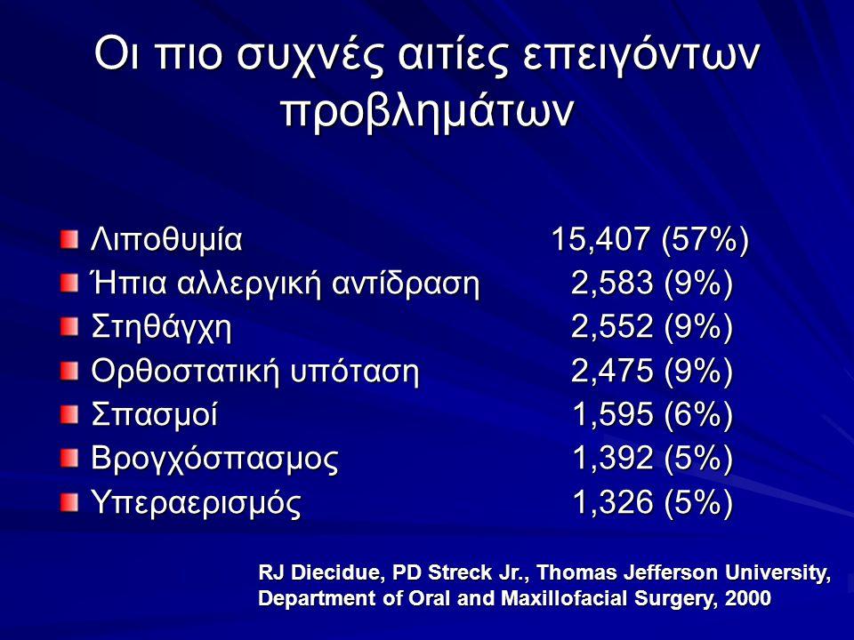 Πότε συνήθως εμφανίζονται τα επείγοντα προβλήματα; Πριν τη θεραπεία 1.5% Κατά ή μετά την ένεση αναισθητικού 54.9% Κατά τη διάρκεια της θεραπείας 22.0% Μετά τη θεραπεία 15.2% Μετά την αποχώρηση από το οδοντιατρείο 5.5%