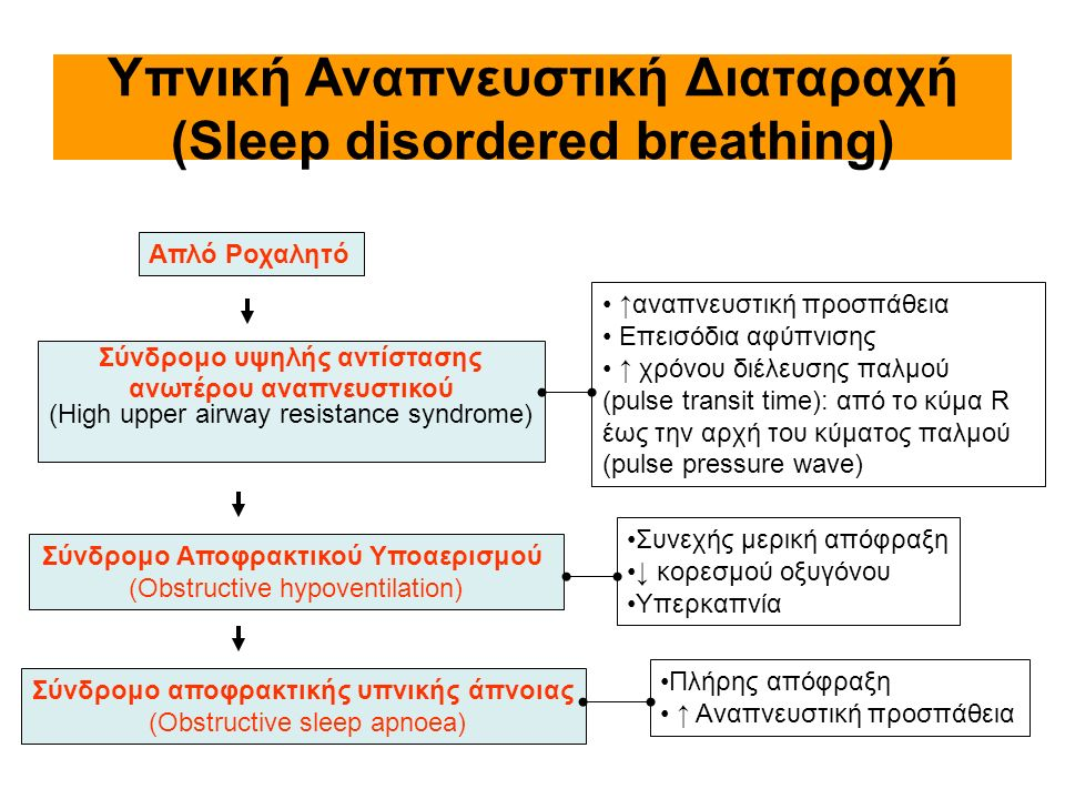 Υπνική Αναπνευστική Διαταραχή (Sleep disordered breathing) Απλό Ροχαλητό Σύνδρομο υψηλής αντίστασης ανωτέρου αναπνευστικού (High upper airway resistan