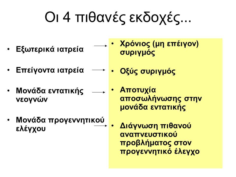 Οι 4 πιθανές εκδοχές... Χρόνιος (μη επέιγον) συριγμός Οξύς συριγμός Αποτυχία αποσωλήνωσης στην μονάδα εντατικής Διάγνωση πιθανού αναπνευστικού προβλήμ