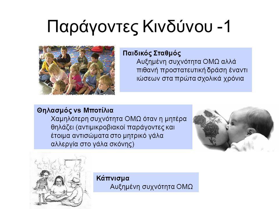 Παράγοντες Κινδύνου -1 Παιδικός Σταθμός Αυξημένη συχνότητα ΟΜΩ αλλά πιθανή προστατευτική δράση έναντι ιώσεων στα πρώτα σχολικά χρόνια Κάπνισμα Αυξημέν