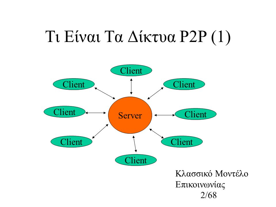 2/68 Τι Είναι Τα Δίκτυα P2P (1) Κλασσικό Μοντέλο Eπικοινωνίας Server Client