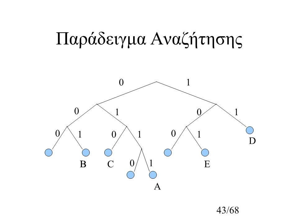 43/68 Παράδειγμα Αναζήτησης 1 1 0 0 0 1 1 11 0 0 0 10 Α ΒΒC D E