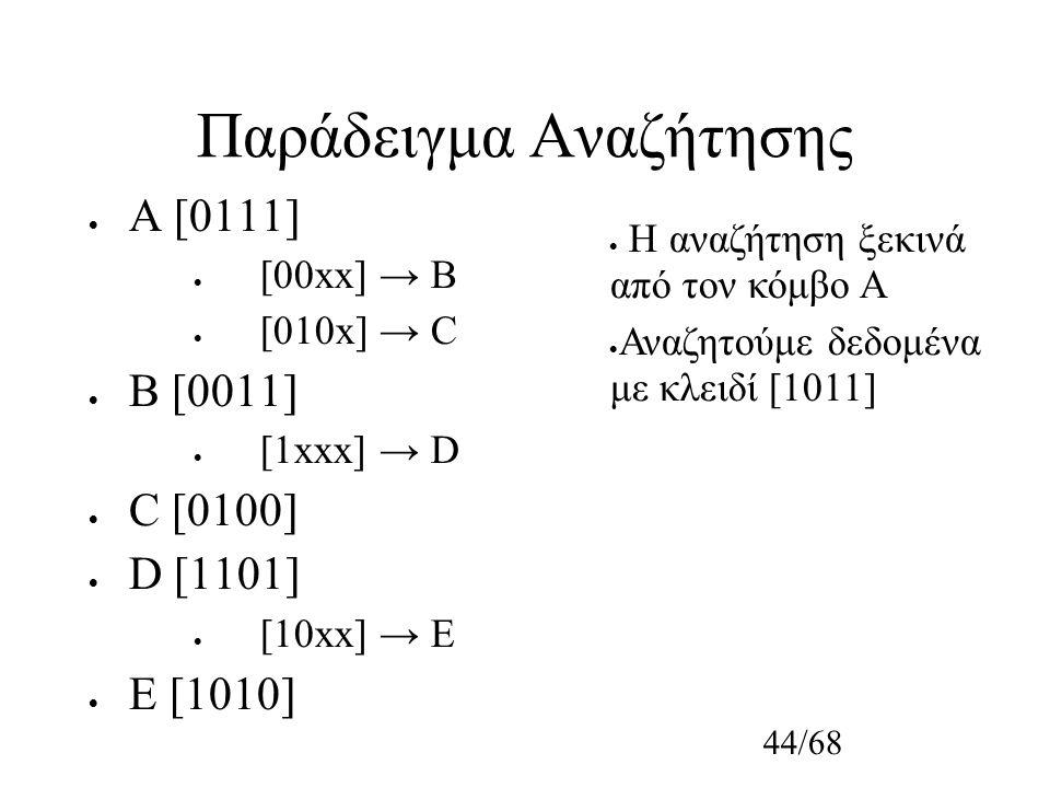 44/68 Παράδειγμα Αναζήτησης  A [0111]  [00xx] → B  [010x] → C  B [0011]  [1xxx] → D  C [0100]  D [1101]  [10xx] → E  E [1010]  Η αναζήτηση ξεκινά από τον κόμβο Α  Αναζητούμε δεδομένα με κλειδί [1011]
