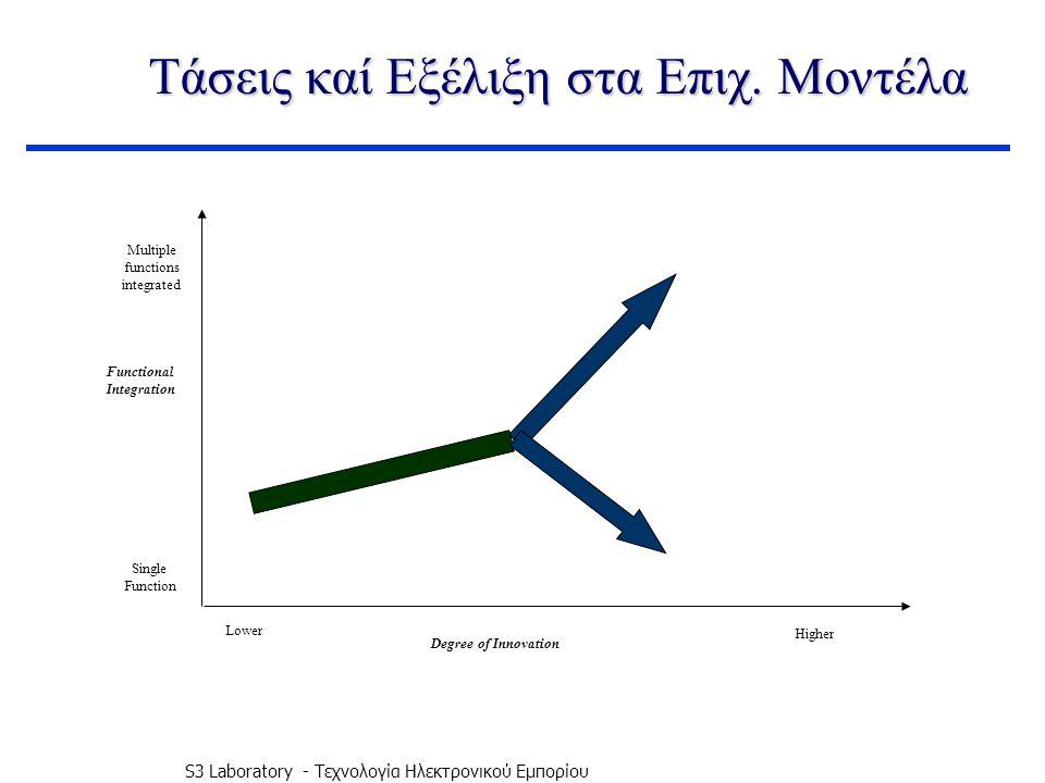 S3 Laboratory - Τεχνολογία Ηλεκτρονικού Εμπορίου Τάσεις καί Εξέλιξη στα Επιχ.