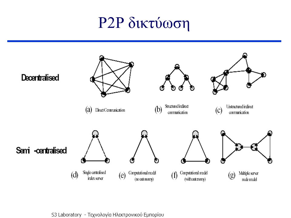 S3 Laboratory - Τεχνολογία Ηλεκτρονικού Εμπορίου Σύγκριση P2P εφαρμογών Φύση του συστήματος ΑρχιτεκτονικήΜηχανισμός Διευθυνσιοδότησης NapsterΔιαμοιρασμός Αρχείων Αρχιτεκτονική μοναδικού κεντρικού εξυπηρετητή Αντιστοίχηση Username με IP Address FreenetΔιαμοιρασμός Αρχείων& Πληροφοριών Μη δομημένη έμμεση επικοινωνία Κεντρικοί εξυπηρετητές διατηρούν καταλόγους με IP addresses ICQΑνταλλαγή Μηνυμάτων Αρχιτεκτονική μοναδικού κεντρικού εξυπηρετητή Αντιστοίχηση Username με IP Address SETI@homeΔιαμοιρασμός υπολογιστικών πόρων Υπολογιστικό μοντέλο χωρίς αυτονομία IP addresses GnutellaΔιαμοιρασμός Αρχείων & Πληροφοριών Μη δομημένη έμμεση επικοινωνία Κεντρικοί εξυπηρετητές διατηρούν καταλόγους με IP addresses AIMΑνταλλαγή Μηνυμάτων Μοναδικός κεντρικός εξυπηρετητής Αντιστοίχηση Username με IP Address