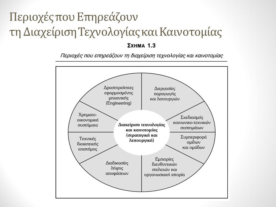 Περιοχές που Επηρεάζουν τη Διαχείριση Τεχνολογίας και Καινοτομίας