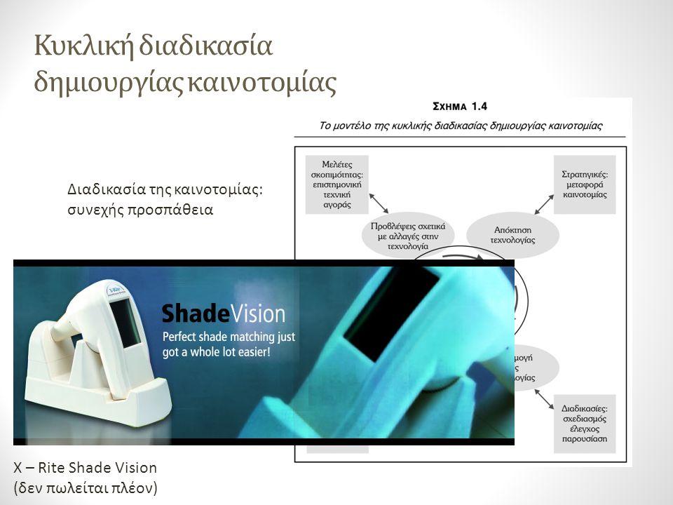 Κυκλική διαδικασία δημιουργίας καινοτομίας Διαδικασία της καινοτομίας: συνεχής προσπάθεια X – Rite Shade Vision (δεν πωλείται πλέον)
