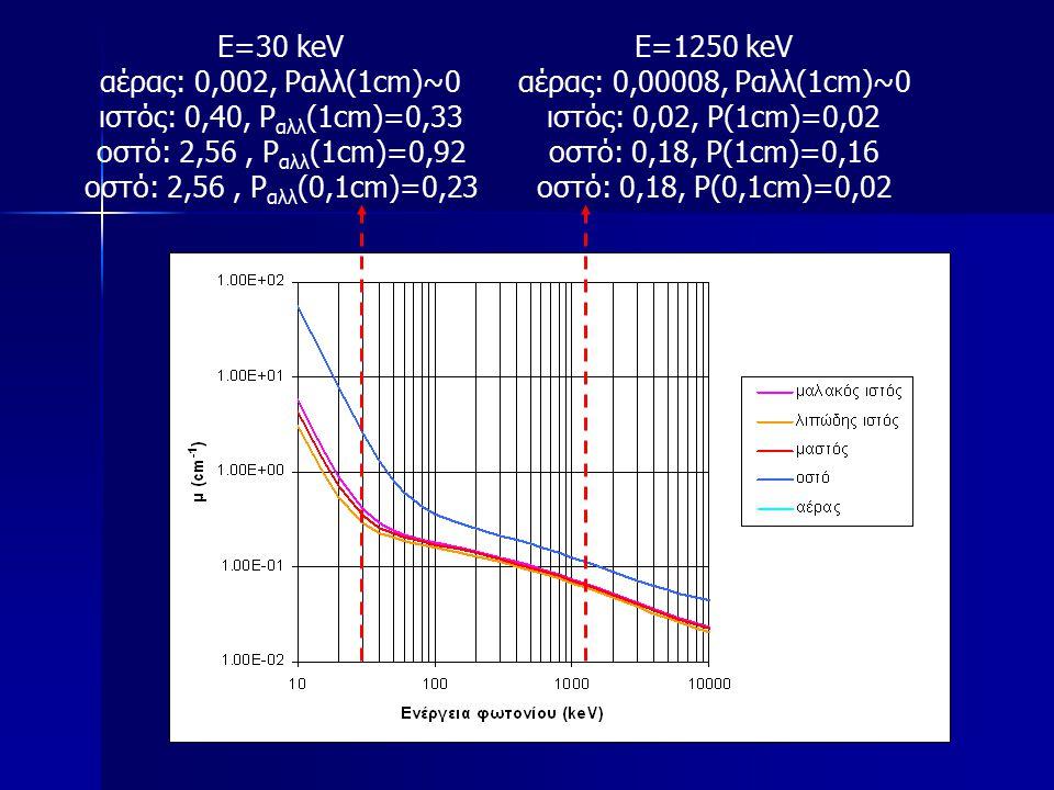 Ε=30 keV αέρας: 0,002, Pαλλ(1cm)~0 ιστός: 0,40, P αλλ (1cm)=0,33 oστό: 2,56, P αλλ (1cm)=0,92 oστό: 2,56, P αλλ (0,1cm)=0,23 Ε=1250 keV αέρας: 0,00008, Pαλλ(1cm)~0 ιστός: 0,02, P(1cm)=0,02 oστό: 0,18, P(1cm)=0,16 oστό: 0,18, P(0,1cm)=0,02