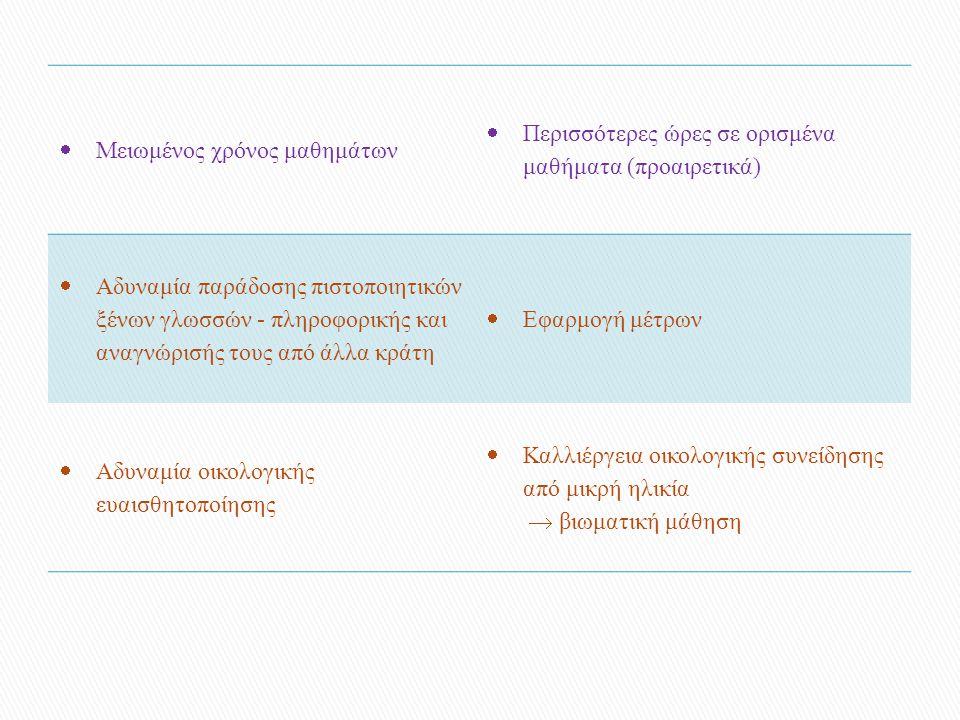  Μειωμένος χρόνος μαθημάτων  Περισσότερες ώρες σε ορισμένα μαθήματα (προαιρετικά)  Αδυναμία παράδοσης πιστοποιητικών ξένων γλωσσών - πληροφορικής και αναγνώρισής τους από άλλα κράτη  Εφαρμογή μέτρων  Αδυναμία οικολογικής ευαισθητοποίησης  Καλλιέργεια οικολογικής συνείδησης από μικρή ηλικία  βιωματική μάθηση