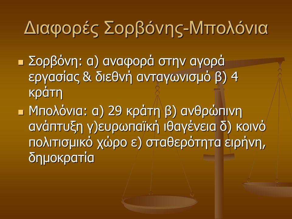 Διαφορές Σορβόνης-Μπολόνια Σορβόνη: α) αναφορά στην αγορά εργασίας & διεθνή ανταγωνισμό β) 4 κράτη Σορβόνη: α) αναφορά στην αγορά εργασίας & διεθνή ανταγωνισμό β) 4 κράτη Μπολόνια: α) 29 κράτη β) ανθρώπινη ανάπτυξη γ)ευρωπαϊκή ιθαγένεια δ) κοινό πολιτισμικό χώρο ε) σταθερότητα ειρήνη, δημοκρατία Μπολόνια: α) 29 κράτη β) ανθρώπινη ανάπτυξη γ)ευρωπαϊκή ιθαγένεια δ) κοινό πολιτισμικό χώρο ε) σταθερότητα ειρήνη, δημοκρατία
