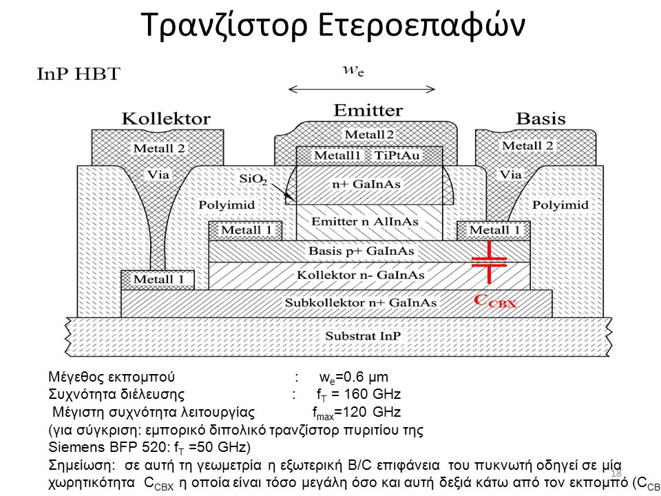 Τρανζίστορ Ετεροεπαφών Mέγεθος εκπομπού : w e =0.6 μm Συχνότητα διέλευσης : f T = 160 GHz Μέγιστη συχνότητα λειτουργίας f max =120 GHz (για σύγκριση: