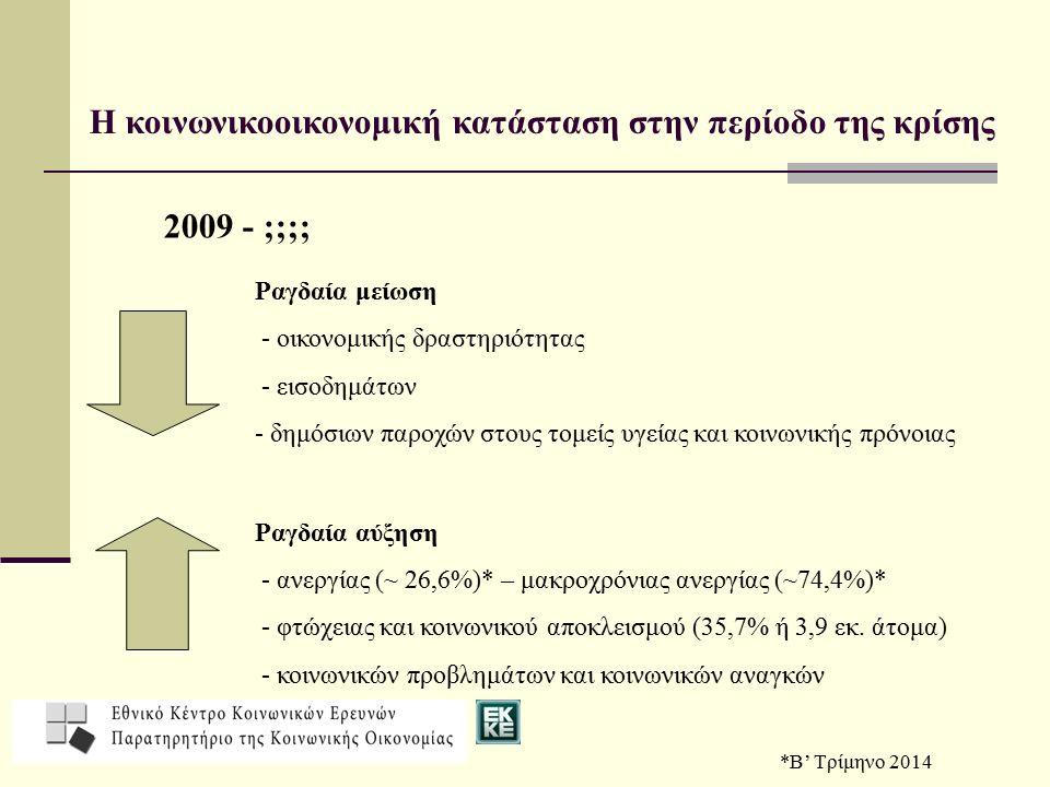 Η κοινωνικοοικονομική κατάσταση στην περίοδο της κρίσης 2009 - ;;;; Ραγδαία μείωση - οικονομικής δραστηριότητας - εισοδημάτων - δημόσιων παροχών στους