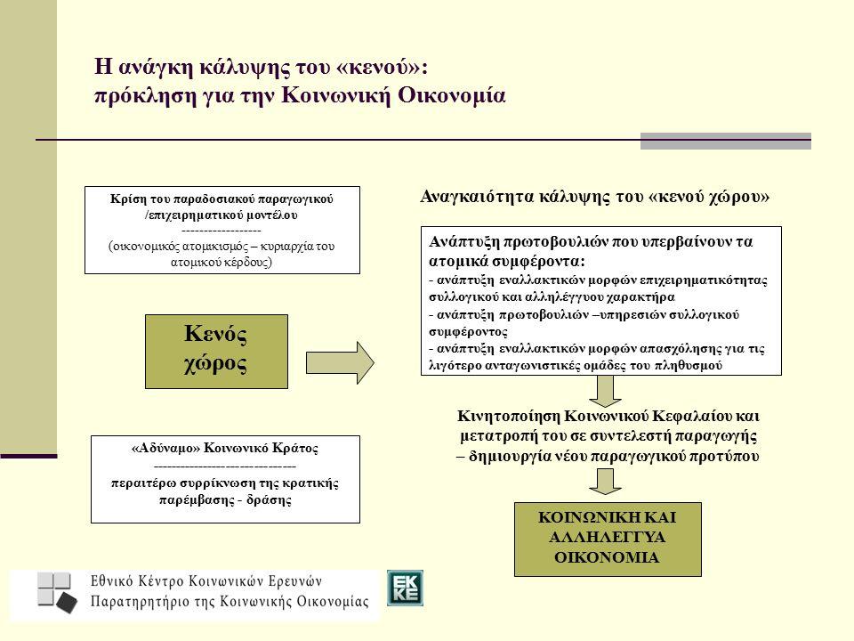 Η ανάγκη κάλυψης του «κενού»: πρόκληση για την Κοινωνική Οικονομία «Αδύναμο» Κοινωνικό Κράτος ------------------------------- περαιτέρω συρρίκνωση της κρατικής παρέμβασης - δράσης Κρίση του παραδοσιακού παραγωγικού /επιχειρηματικού μοντέλου ------------------ (οικονομικός ατομικισμός – κυριαρχία του ατομικού κέρδους) Ανάπτυξη πρωτοβουλιών που υπερβαίνουν τα ατομικά συμφέροντα: - ανάπτυξη εναλλακτικών μορφών επιχειρηματικότητας συλλογικού και αλληλέγγυου χαρακτήρα - ανάπτυξη πρωτοβουλιών –υπηρεσιών συλλογικού συμφέροντος - ανάπτυξη εναλλακτικών μορφών απασχόλησης για τις λιγότερο ανταγωνιστικές ομάδες του πληθυσμού Κενός χώρος ΚΟΙΝΩΝΙΚΗ ΚΑΙ ΑΛΛΗΛΕΓΓΥΑ ΟΙΚΟΝΟΜΙΑ Κινητοποίηση Κοινωνικού Κεφαλαίου και μετατροπή του σε συντελεστή παραγωγής – δημιουργία νέου παραγωγικού προτύπου Αναγκαιότητα κάλυψης του «κενού χώρου»