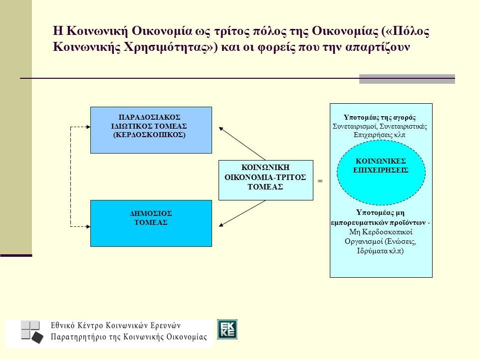 Κοινωνική Οικονομία: Μια «εικόνα» διαφορετική Β) Kringwinkel πώληση μεταχειρισμένων αντικειμένων Τα σκουπίδια του ενός ίσως είναι ο θησαυρός του άλλου – αποκτούν αξία και γίνονται προσιτά για περισσότερους Μείωση ανεργίας και αύξηση απασχόλησης ατόμων χωρίς άλλες επαγγελματικές ευκαιρίες στην ελεύθερη αγορά εργασίας Λαμπυρί- «ζουν» ξανά αντικείμενα και άνθρωποι