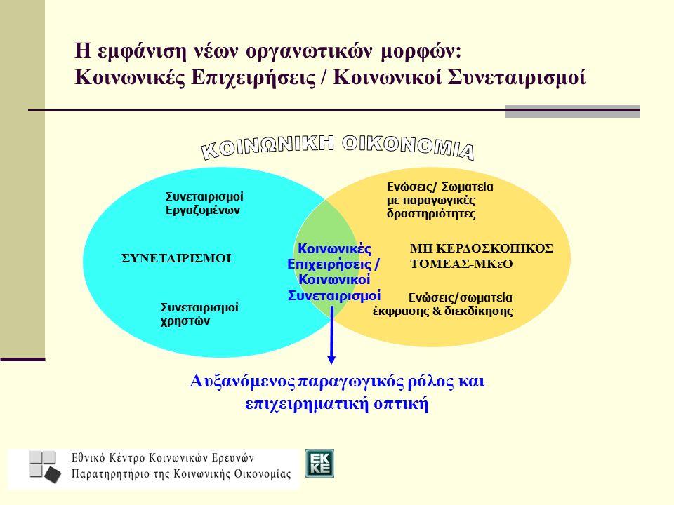 Η εμφάνιση νέων οργανωτικών μορφών: Κοινωνικές Επιχειρήσεις / Κοινωνικοί Συνεταιρισμοί Συνεταιρισμοί Εργαζομένων ΣΥΝΕΤΑΙΡΙΣΜΟΙ Συνεταιρισμοί χρηστών Κοινωνικές Επιχειρήσεις / Κοινωνικοί Συνεταιρισμοί Ενώσεις/ Σωματεία με παραγωγικές δραστηριότητες ΜΗ ΚΕΡΔΟΣΚΟΠΙΚΟΣ ΤΟΜΕΑΣ-ΜΚεΟ Ενώσεις/σωματεία έκφρασης & διεκδίκησης Αυξανόμενος παραγωγικός ρόλος και επιχειρηματική οπτική