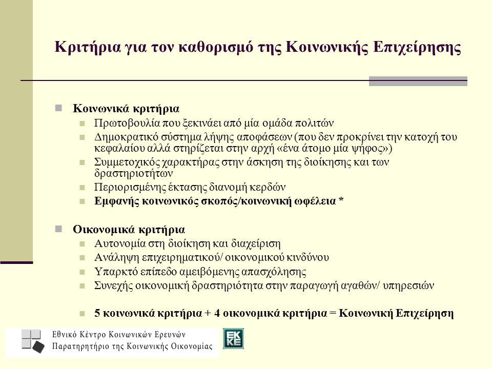 Κριτήρια για τον καθορισμό της Κοινωνικής Επιχείρησης Κοινωνικά κριτήρια Πρωτοβουλία που ξεκινάει από μία ομάδα πολιτών Δημοκρατικό σύστημα λήψης αποφάσεων (που δεν προκρίνει την κατοχή του κεφαλαίου αλλά στηρίζεται στην αρχή «ένα άτομο μία ψήφος») Συμμετοχικός χαρακτήρας στην άσκηση της διοίκησης και των δραστηριοτήτων Περιορισμένης έκτασης διανομή κερδών Εμφανής κοινωνικός σκοπός/κοινωνική ωφέλεια * Οικονομικά κριτήρια Αυτονομία στη διοίκηση και διαχείριση Ανάληψη επιχειρηματικού/ οικονομικού κινδύνου Υπαρκτό επίπεδο αμειβόμενης απασχόλησης Συνεχής οικονομική δραστηριότητα στην παραγωγή αγαθών/ υπηρεσιών 5 κοινωνικά κριτήρια + 4 οικονομικά κριτήρια = Κοινωνική Επιχείρηση