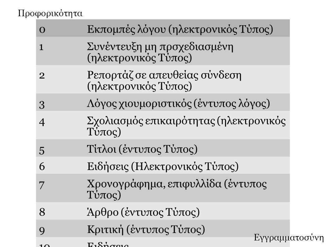 0Εκπομπές λόγου (ηλεκτρονικός Τύπος) 1Συνέντευξη μη πρσχεδιασμένη (ηλεκτρονικός Τύπος) 2Ρεπορτάζ σε απευθείας σύνδεση (ηλεκτρονικός Τύπος) 3Λόγος χιουμοριστικός (έντυπος λόγος) 4Σχολιασμός επικαιρότητας (ηλεκτρονικός Τύπος) 5Τίτλοι (έντυπος Τύπος) 6Ειδήσεις (Ηλεκτρονικός Τύπος) 7Χρονογράφημα, επιφυλλίδα (έντυπος Τύπος) 8Άρθρο (έντυπος Τύπος) 9Κριτική (έντυπος Τύπος) 10Ειδήσεις Προφορικότητα Εγγραμματοσύνη