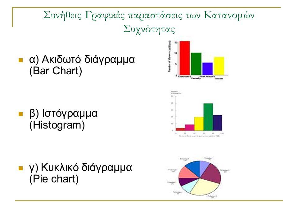 Συνήθεις Γραφικές παραστάσεις των Κατανομών Συχνότητας α) Ακιδωτό διάγραμμα (Bar Chart) β) Ιστόγραμμα (Histogram) γ) Κυκλικό διάγραμμα (Pie chart)