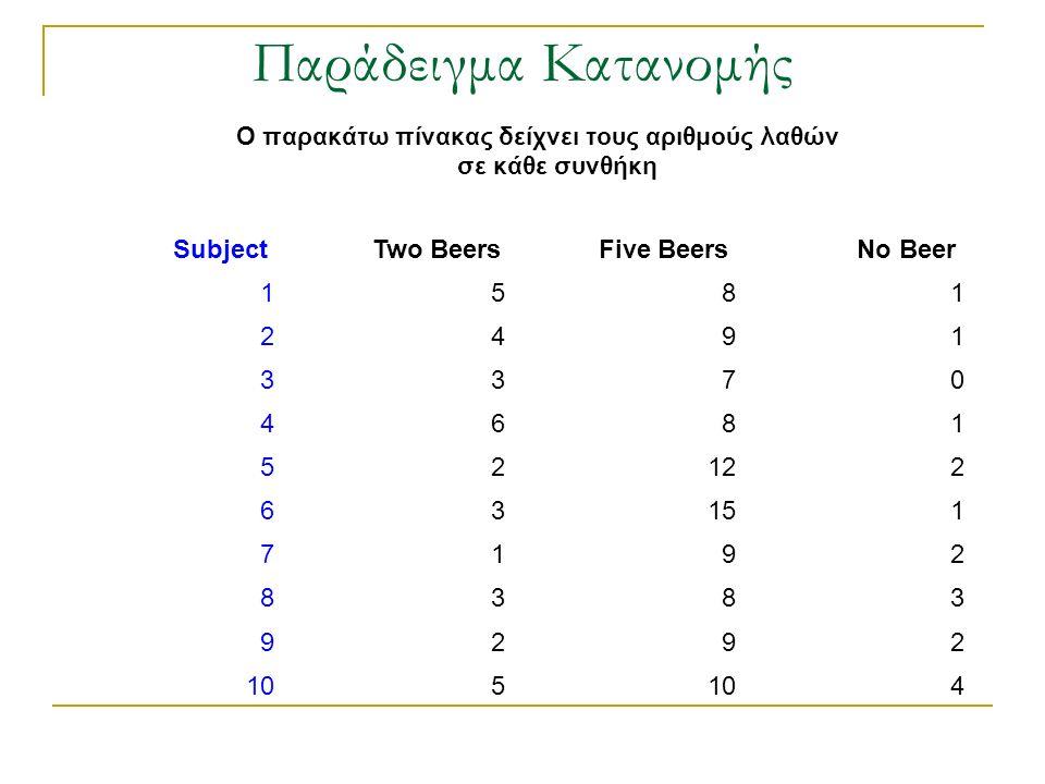 Παράδειγμα Κατανομής Subject Two Beers Five Beers No Beer 1581 2491 3370 4681 52122 63151 7192 8383 9292 105 4 Ο παρακάτω πίνακας δείχνει τους αριθμού