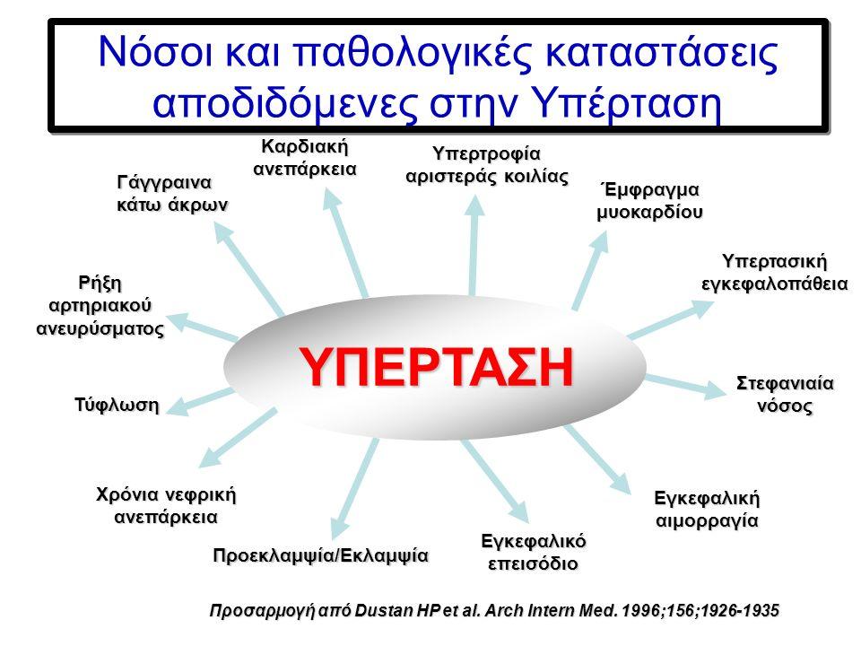 Θεραπεία υπέρτασης Μείωση της ΑΠ με ταχείας δράσης φάρμακα Σκοπός η πρόληψη μόνιμων αγγειακών ή νευρολογικών βλαβών, η αποφυγή περαιτέρω καρδιακής ανεπάρκειας ή ανεξέλεγκτης υπέρτασης Όχι απότομη ή υπερβολική μείωση της ΑΠ λόγω κινδύνου ΑΕΕ (25% της αρχικής) Αρχικός στόχος ΑΠ έως 150/110 mmHg