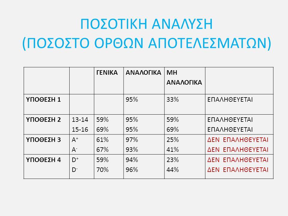 ΠΟΣΟΤΙΚΗ ΑΝΑΛΥΣΗ (ΠΟΣΟΣΤΟ ΟΡΘΩΝ ΑΠΟΤΕΛΕΣΜΑΤΩΝ) ΓΕΝΙΚΑΑΝΑΛΟΓΙΚΑ ΜΗ ΑΝΑΛΟΓΙΚΑ ΥΠΟΘΕΣΗ 195%33%ΕΠΑΛΗΘΕΥΕΤΑΙ ΥΠΟΘΕΣΗ 2 13-14 15-16 59% 69% 95% 59% 69% ΕΠΑΛ