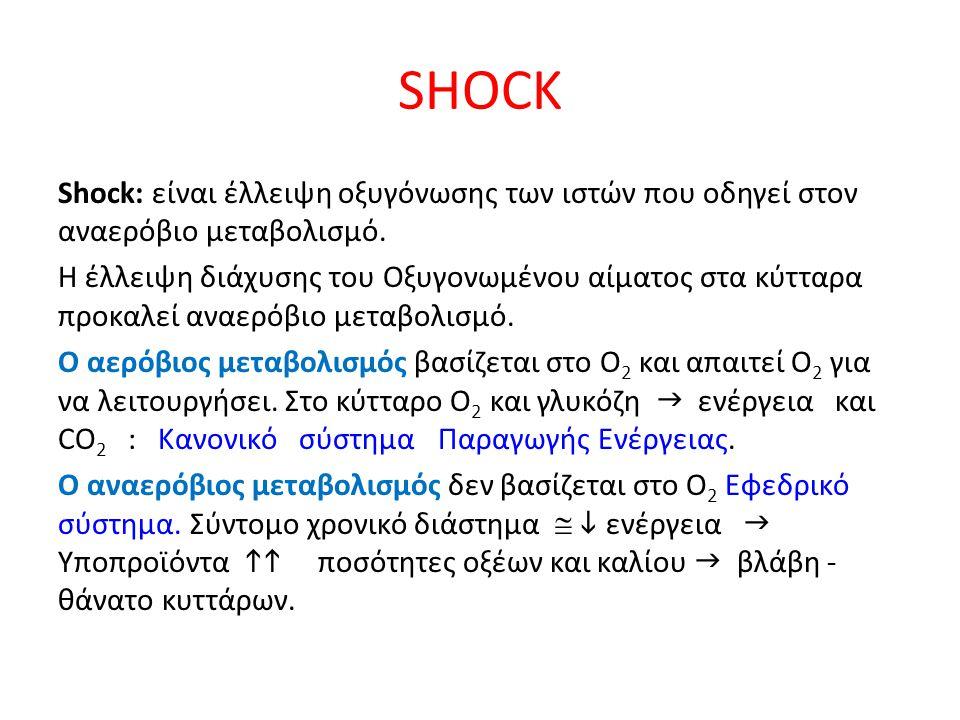 SHOCK Shock: είναι έλλειψη οξυγόνωσης των ιστών που οδηγεί στον αναερόβιο μεταβολισμό. Η έλλειψη διάχυσης του Οξυγονωμένου αίματος στα κύτταρα προκαλε
