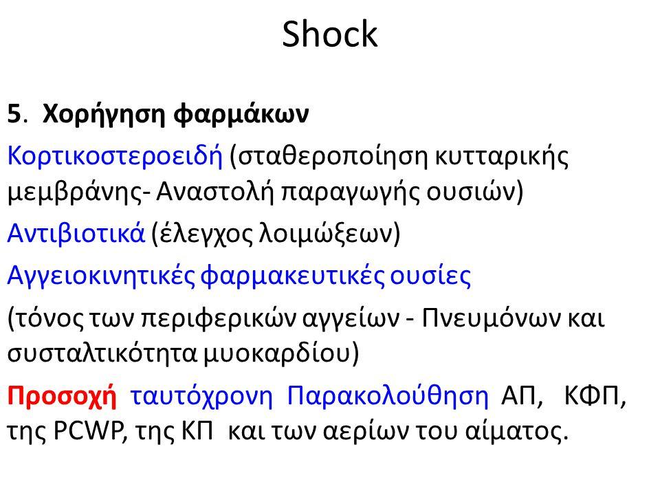 Shock 5. Χορήγηση φαρμάκων Κορτικοστεροειδή (σταθεροποίηση κυτταρικής μεμβράνης- Αναστολή παραγωγής ουσιών) Αντιβιοτικά (έλεγχος λοιμώξεων) Αγγειοκινη