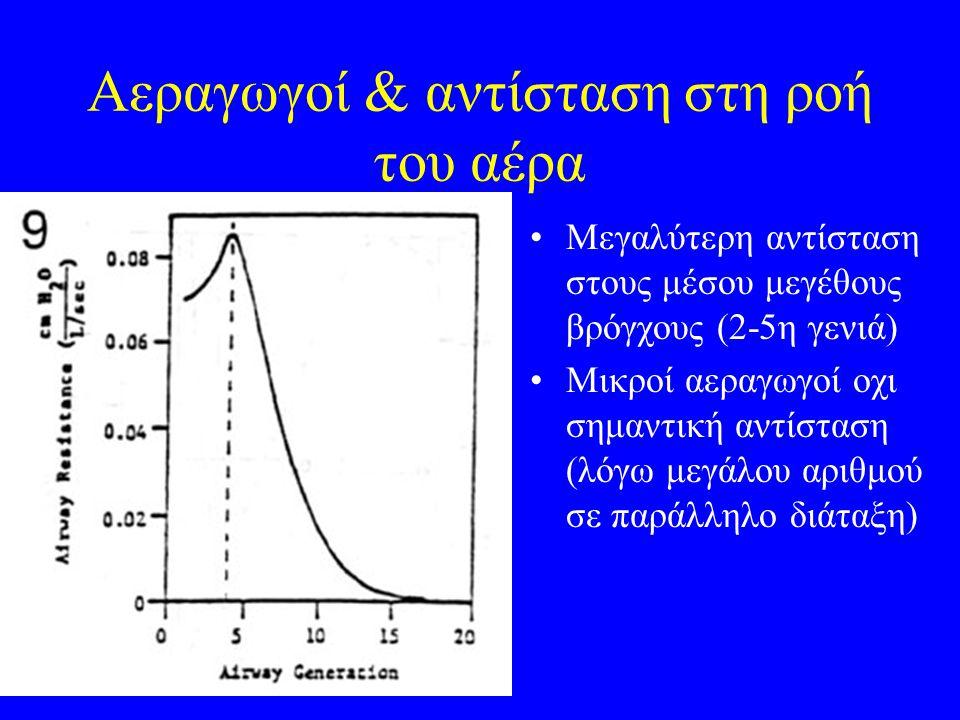 Αεραγωγοί & αντίσταση στη ροή του αέρα Μεγαλύτερη αντίσταση στους μέσου μεγέθους βρόγχους (2-5η γενιά) Μικροί αεραγωγοί οχι σημαντική αντίσταση (λόγω