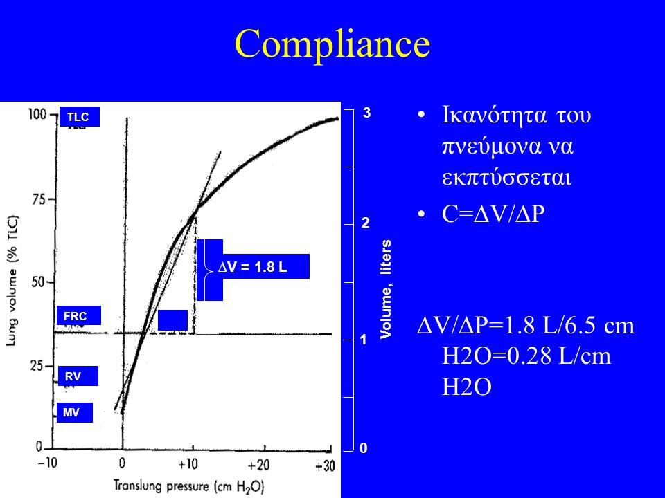Compliance Ικανότητα του πνεύμονα να εκπτύσσεται C=  V/  P  V/  P=1.8 L/6.5 cm H2O=0.28 L/cm H2O Volume, liters 3 2 1 0 TLC MV RV FRC ∆P = 6.5 cm