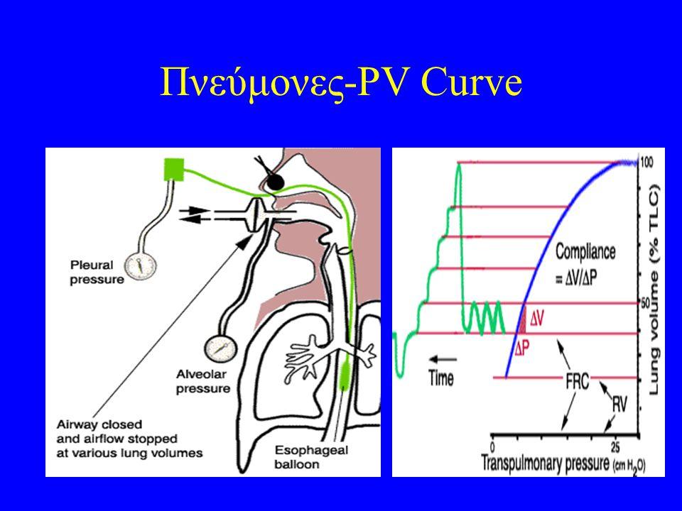 Πνεύμονες-PV Curve
