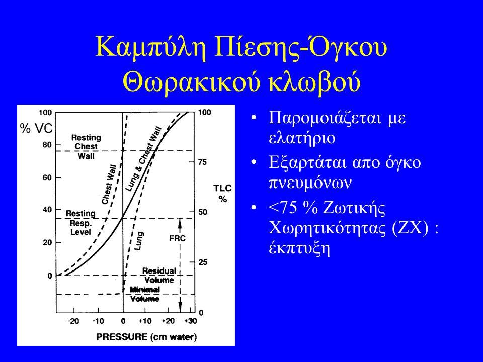 Καμπύλη Πίεσης-Όγκου Θωρακικού κλωβού Παρομοιάζεται με ελατήριο Εξαρτάται απο όγκο πνευμόνων <75 % Ζωτικής Χωρητικότητας (ΖΧ) : έκπτυξη