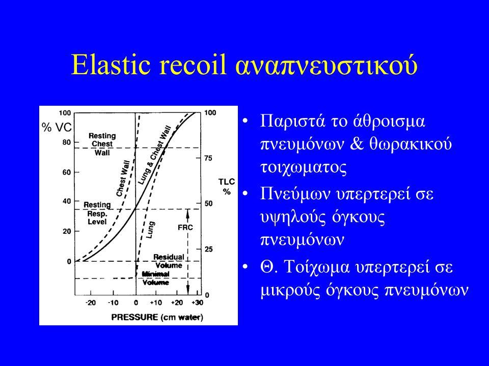 Elastic recoil αναπνευστικού Παριστά το άθροισμα πνευμόνων & θωρακικού τοιχωματος Πνεύμων υπερτερεί σε υψηλούς όγκους πνευμόνων Θ. Τοίχωμα υπερτερεί σ