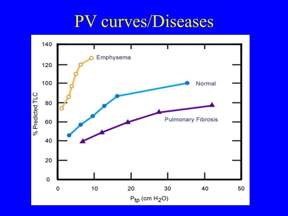 PV curves/Diseases