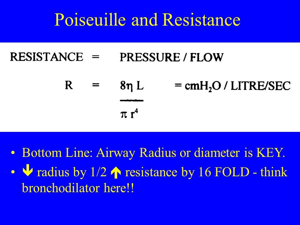 Bottom Line: Airway Radius or diameter is KEY.  radius by 1/2  resistance by 16 FOLD - think bronchodilator here!!