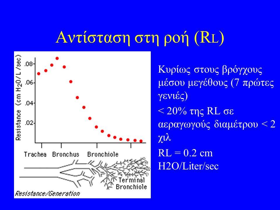 Αντίσταση στη ροή (R L ) Κυρίως στους βρόγχους μέσου μεγέθους (7 πρώτες γενιές) < 20% της RL σε αεραγωγούς διαμέτρου < 2 χιλ RL = 0.2 cm H2O/Liter/sec