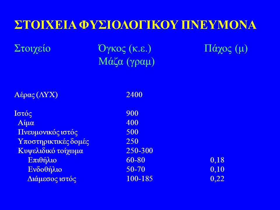 ΣΤΟΙΧΕΙΑ ΦΥΣΙΟΛΟΓΙΚΟΥ ΠΝΕΥΜΟΝΑ ΣτοιχείοΌγκος (κ.ε.) Πάχος (μ) Μάζα (γραμ) Αέρας (ΛΥΧ)2400 Ιστός900 Αίμα400 Πνευμονικός ιστός500 Υποστηρικτικές δομές25