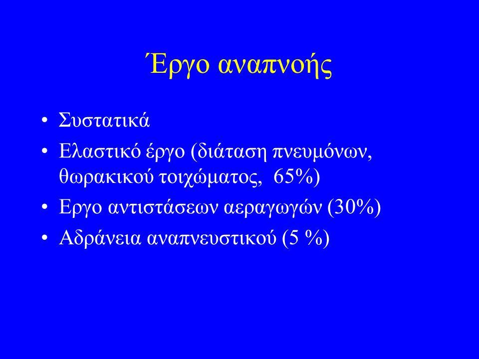 Έργο αναπνοής Συστατικά Ελαστικό έργο (διάταση πνευμόνων, θωρακικού τοιχώματος, 65%) Εργο αντιστάσεων αεραγωγών (30%) Αδράνεια αναπνευστικού (5 %)