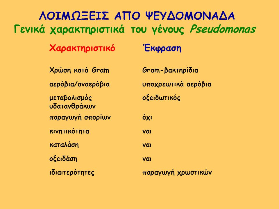 ΛΟΙΜΩΞΕΙΣ ΑΠΟ ΨΕΥΔΟΜΟΝΑΔΑ Γενικά χαρακτηριστικά του γένους Pseudomonas ΧαρακτηριστικόΈκφραση Χρώση κατά GramGram-βακτηρίδια αερόβια/αναερόβιαυποχρεωτι
