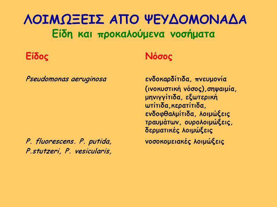 ΛΟΙΜΩΞΕΙΣ ΑΠΟ ΨΕΥΔΟΜΟΝΑΔΑ Είδη και προκαλούμενα νοσήματα ΕίδοςΝόσος Pseudomonas aeruginosaενδοκαρδίτιδα, πνευμονία (ινοκυστική νόσος),σηψαιμία, μηνιγγ