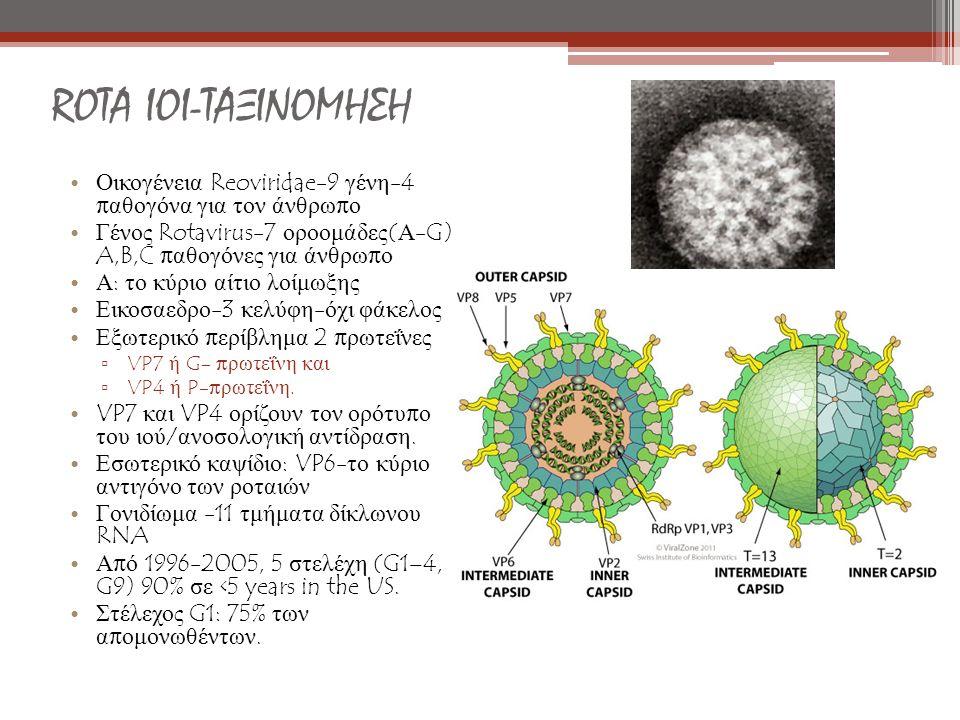 ROTA ΙΟΙ-ΤΑΞΙΝΟΜΗΣΗ Οικογένεια Reoviridae-9 γένη -4 π αθογόνα για τον άνθρω π ο Γένος Rotavirus-7 οροομάδες ( Α -G) A,B,C π αθογόνες για άνθρω π ο Α : το κύριο αίτιο λοίμωξης Εικοσαεδρο -3 κελύφη - όχι φάκελος Εξωτερικό π ερίβλημα 2 π ρωτεΐνες ▫ VP7 ή G- π ρωτεΐνη και ▫ VP4 ή P-π ρωτεΐνη.