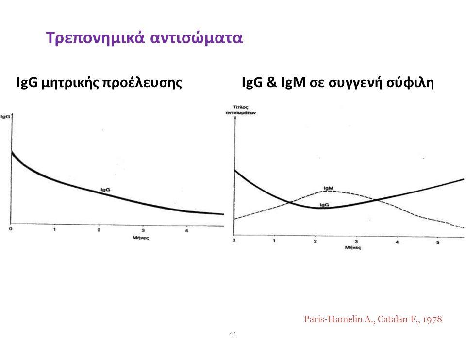 IgG μητρικής προέλευσηςIgG & IgM σε συγγενή σύφιλη 41 Paris-Hamelin A., Catalan F., 1978 Τρεπονημικά αντισώματα