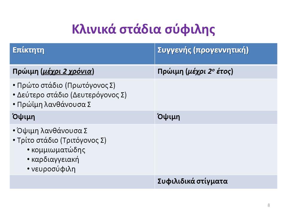 Κλινικά στάδια σύφιλης Επίκτητη Συγγενής (προγεννητική) Πρώιμη (μέχρι 2 χρόνια)Πρώιμη (μέχρι 2 ο έτος) Πρώτο στάδιο (Πρωτόγονος Σ) Δεύτερο στάδιο (Δευ